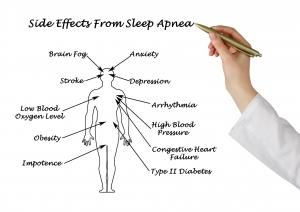 Side Effects from Sleep Apnea